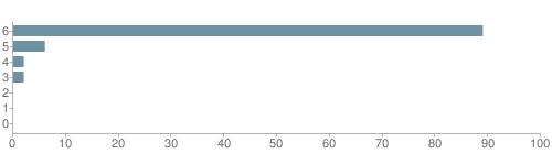 Chart?cht=bhs&chs=500x140&chbh=10&chco=6f92a3&chxt=x,y&chd=t:89,6,2,2,0,0,0&chm=t+89%,333333,0,0,10|t+6%,333333,0,1,10|t+2%,333333,0,2,10|t+2%,333333,0,3,10|t+0%,333333,0,4,10|t+0%,333333,0,5,10|t+0%,333333,0,6,10&chxl=1:|other|indian|hawaiian|asian|hispanic|black|white